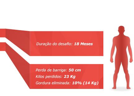 Casos Sucesso Personal Trainer Algarve